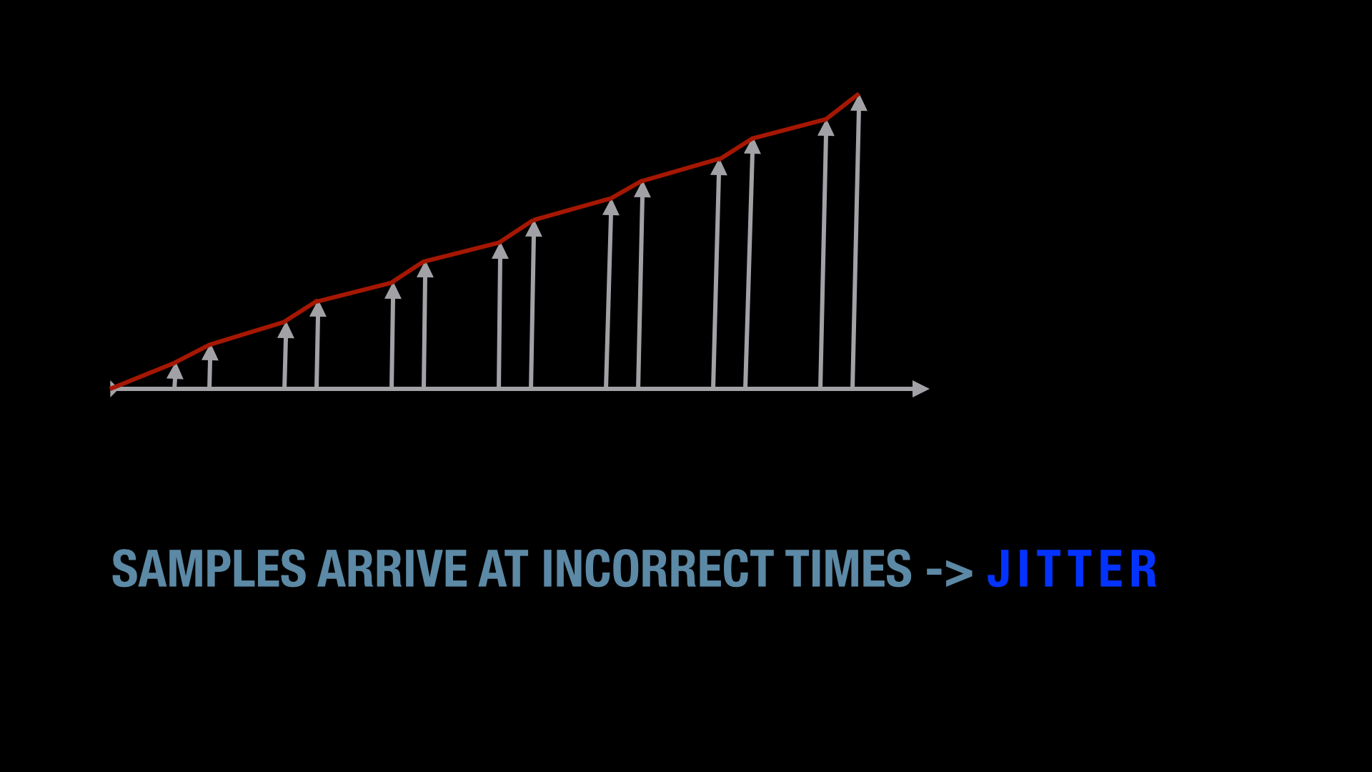 Timing inconsistencies cause jitter