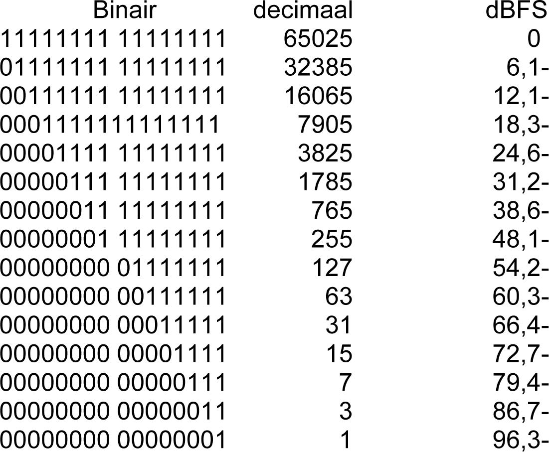 Wat zijn binary options